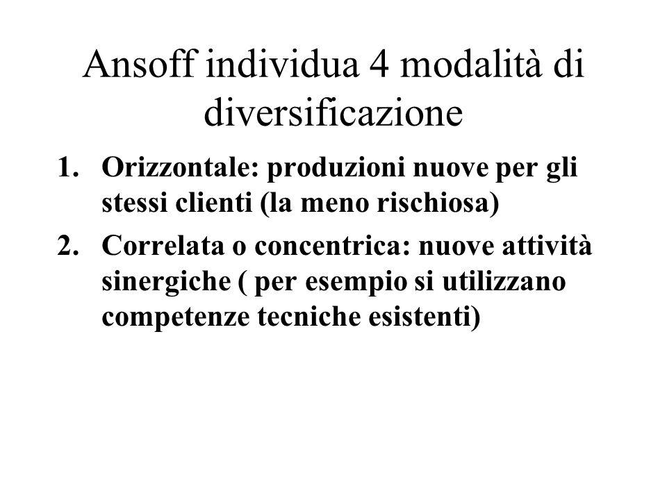Ansoff individua 4 modalità di diversificazione