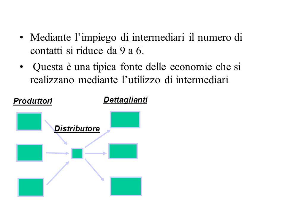 Mediante l'impiego di intermediari il numero di contatti si riduce da 9 a 6.