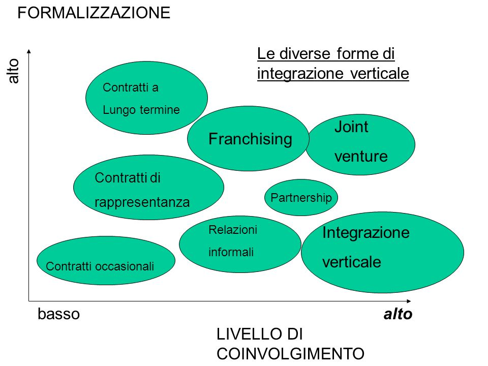 Le diverse forme di integrazione verticale alto
