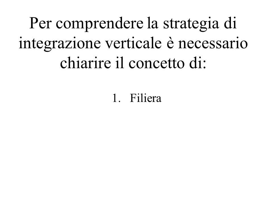 Per comprendere la strategia di integrazione verticale è necessario chiarire il concetto di: