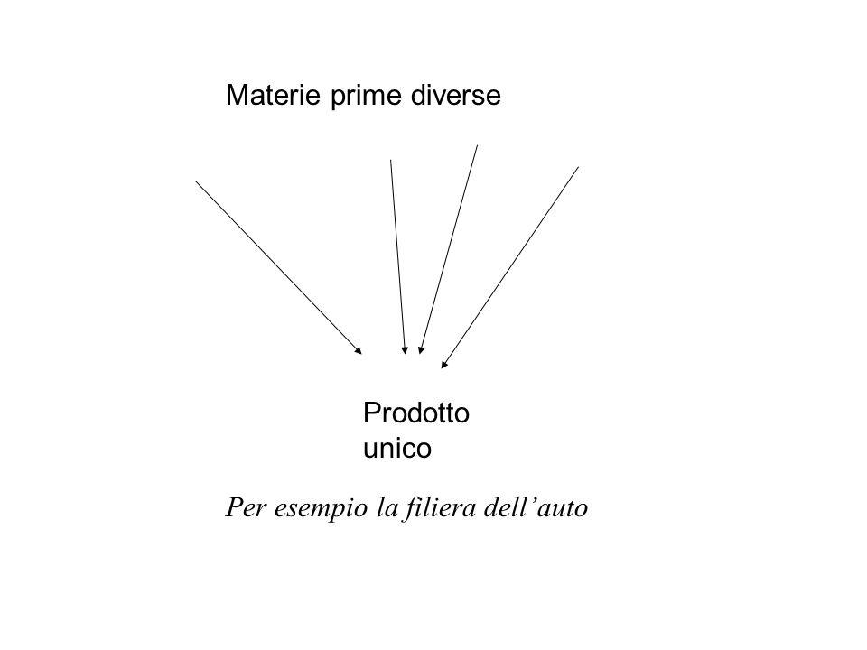 Materie prime diverse Prodotto unico Per esempio la filiera dell'auto