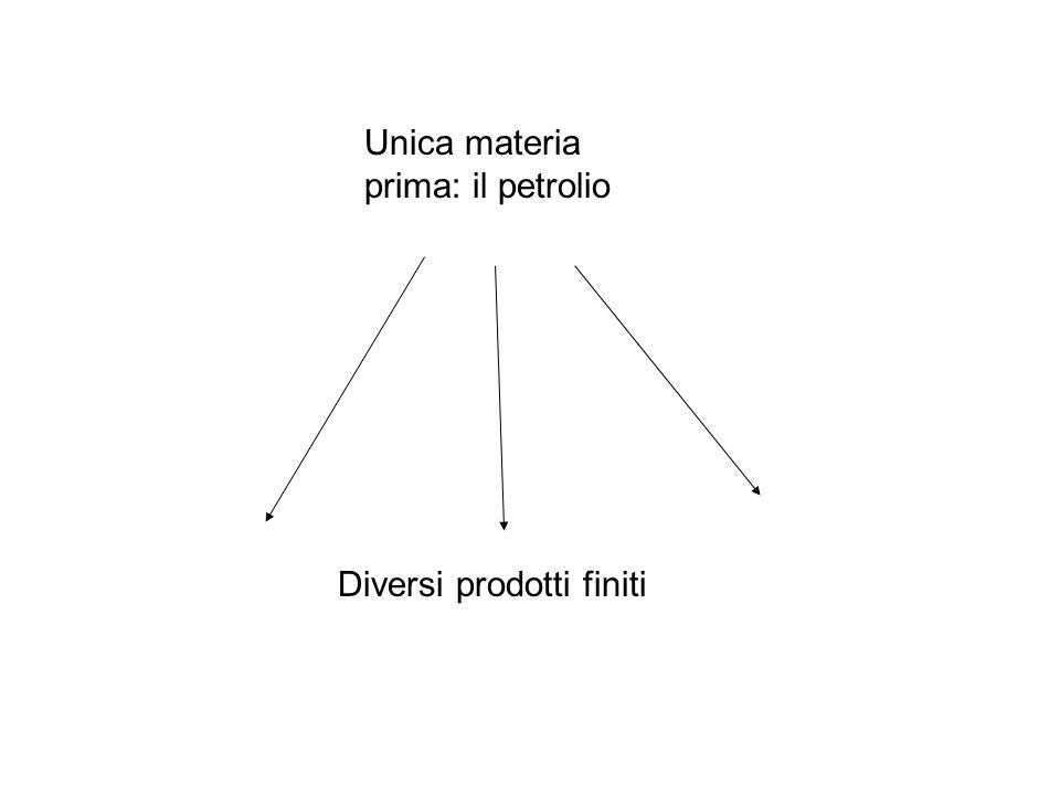 Unica materia prima: il petrolio