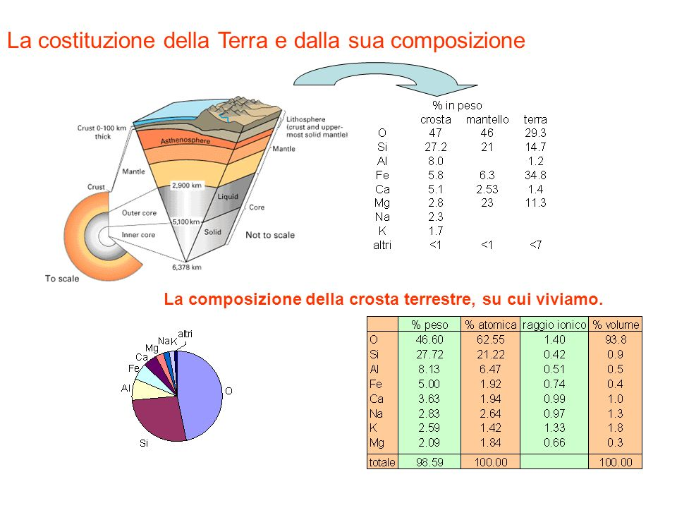 La costituzione della Terra e dalla sua composizione