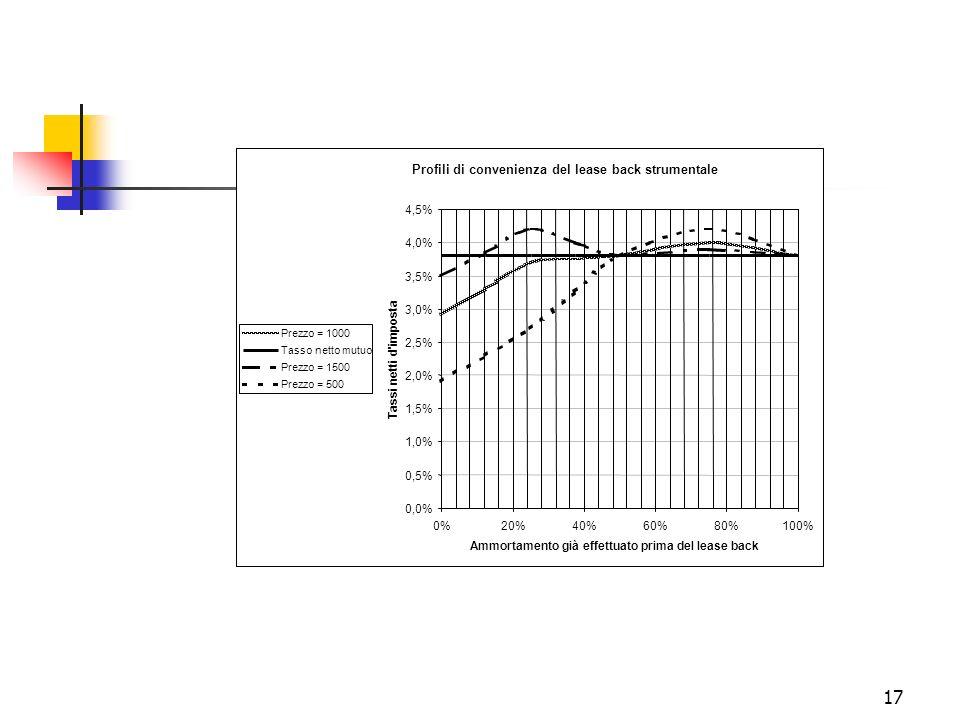 Profili di convenienza del lease back strumentale