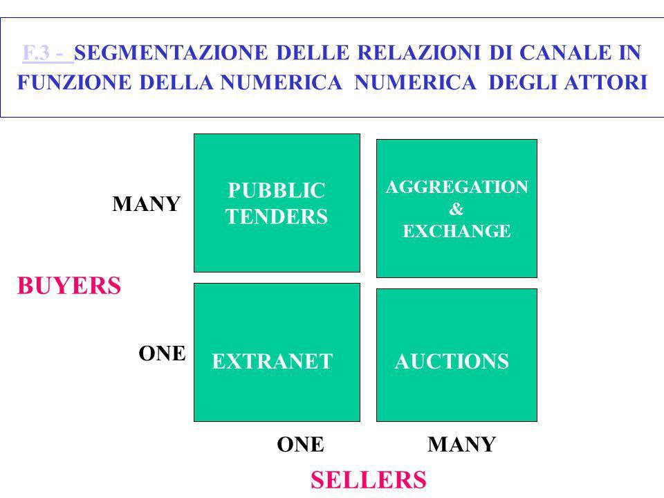 F.3 - SEGMENTAZIONE DELLE RELAZIONI DI CANALE IN FUNZIONE DELLA NUMERICA NUMERICA DEGLI ATTORI