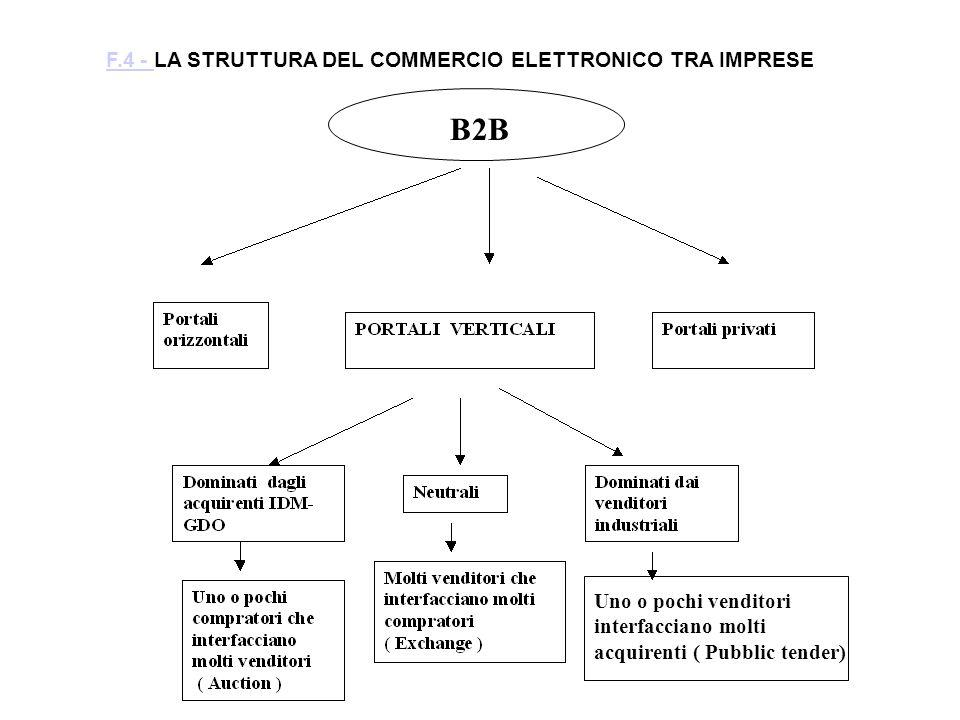 F.4 - LA STRUTTURA DEL COMMERCIO ELETTRONICO TRA IMPRESE