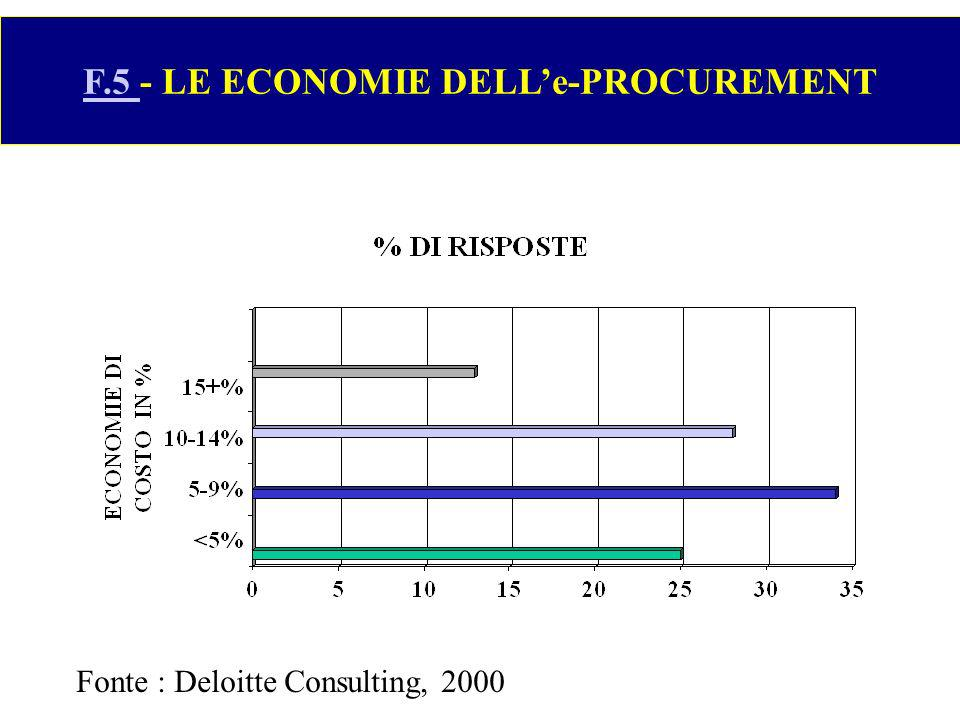 F.5 - LE ECONOMIE DELL'e-PROCUREMENT