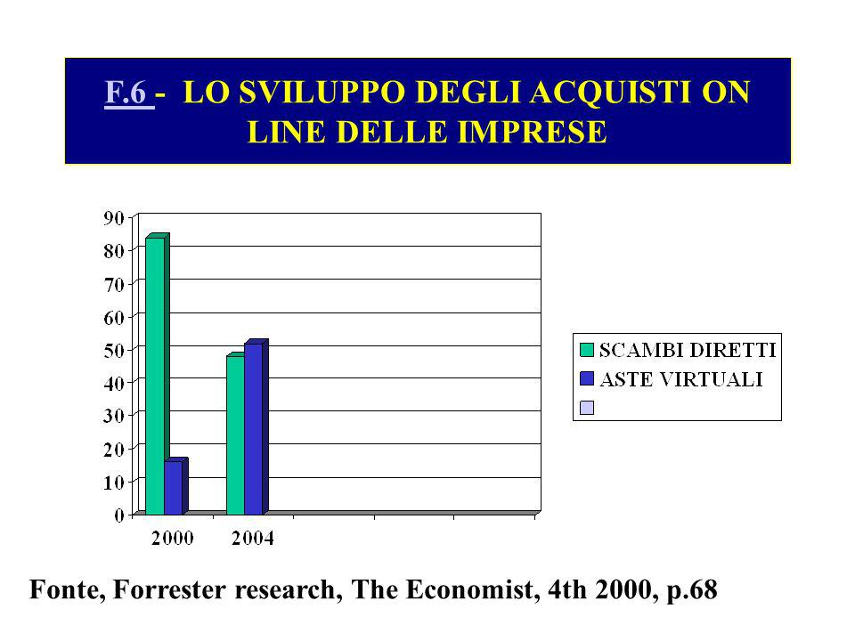 F.6 - LO SVILUPPO DEGLI ACQUISTI ON LINE DELLE IMPRESE