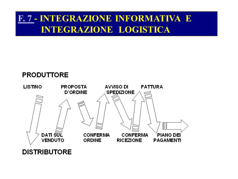 F. 7 - INTEGRAZIONE INFORMATIVA E