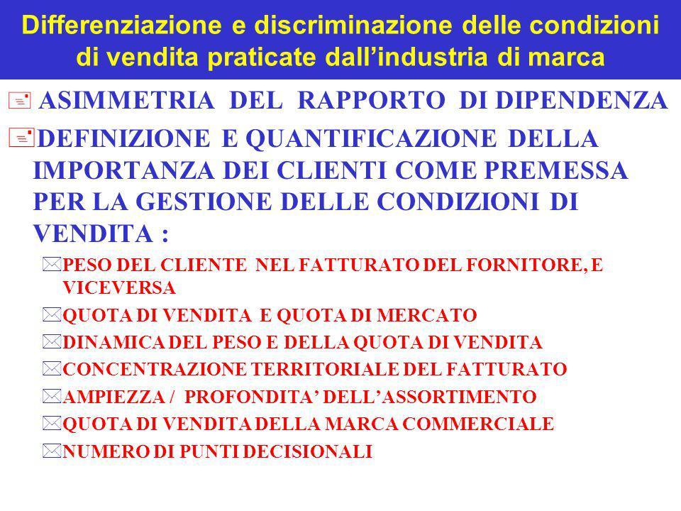 Differenziazione e discriminazione delle condizioni di vendita praticate dall'industria di marca