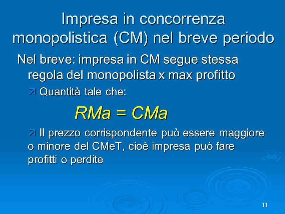 Impresa in concorrenza monopolistica (CM) nel breve periodo