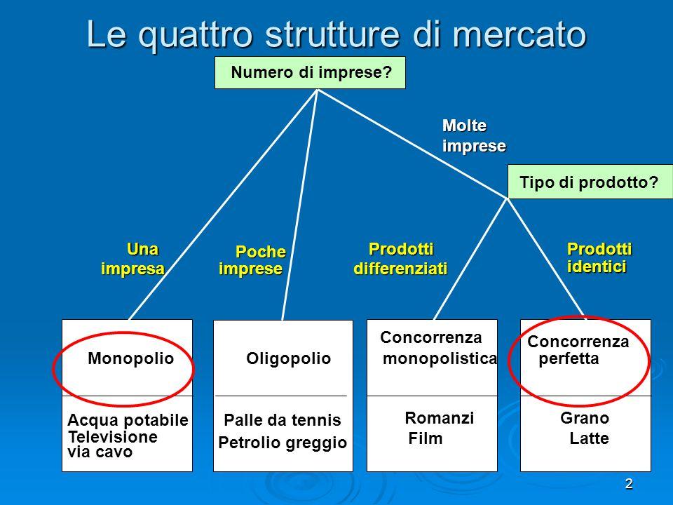 Le quattro strutture di mercato