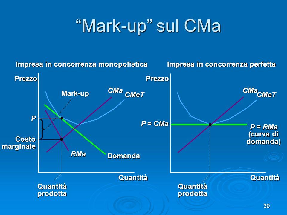 Mark-up sul CMa Impresa in concorrenza monopolistica