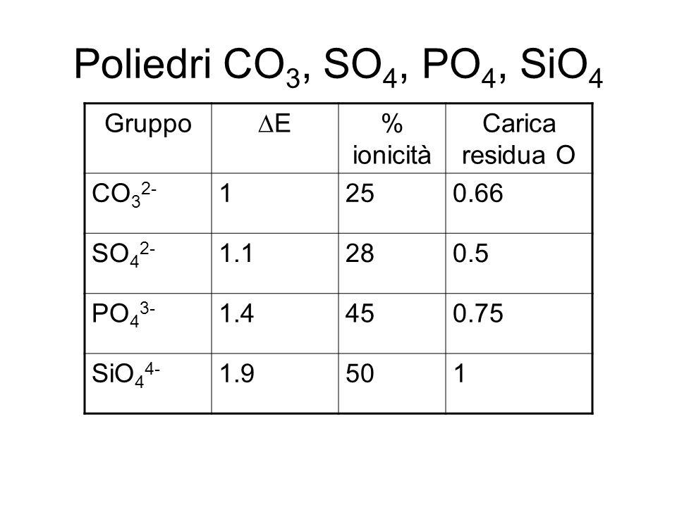 Poliedri CO3, SO4, PO4, SiO4 Gruppo E % ionicità Carica residua O