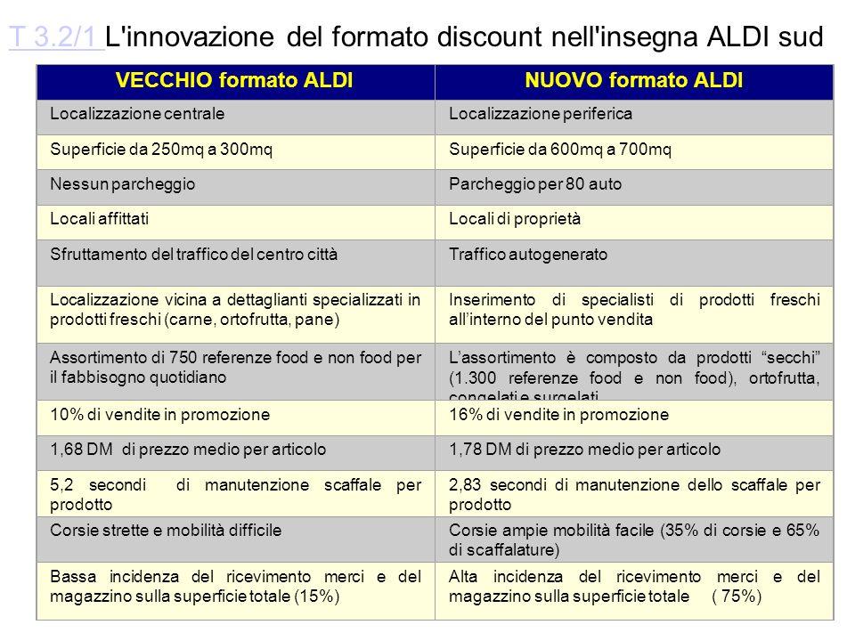 T 3.2/1 L innovazione del formato discount nell insegna ALDI sud