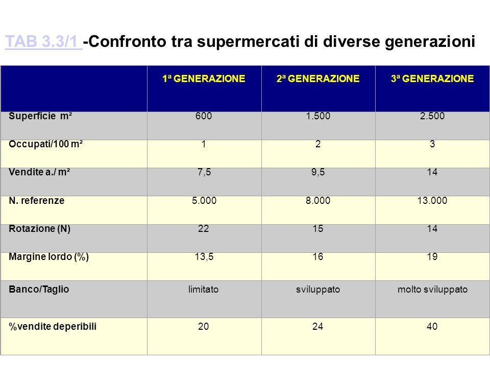 TAB 3.3/1 -Confronto tra supermercati di diverse generazioni