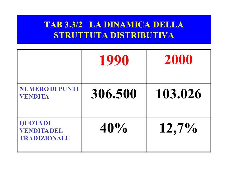 TAB 3.3/2 LA DINAMICA DELLA STRUTTUTA DISTRIBUTIVA