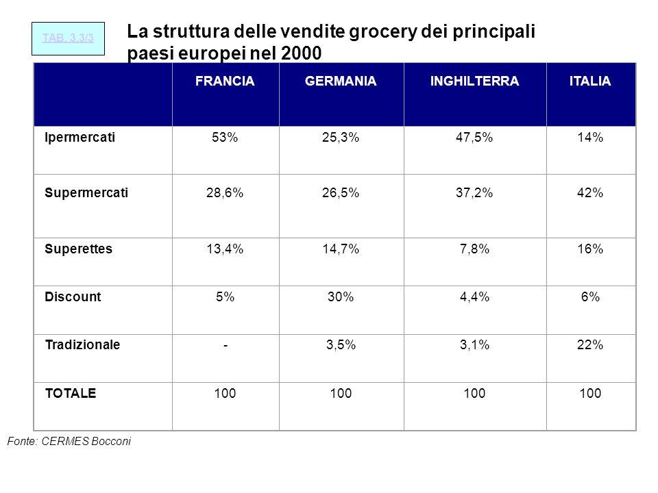 La struttura delle vendite grocery dei principali