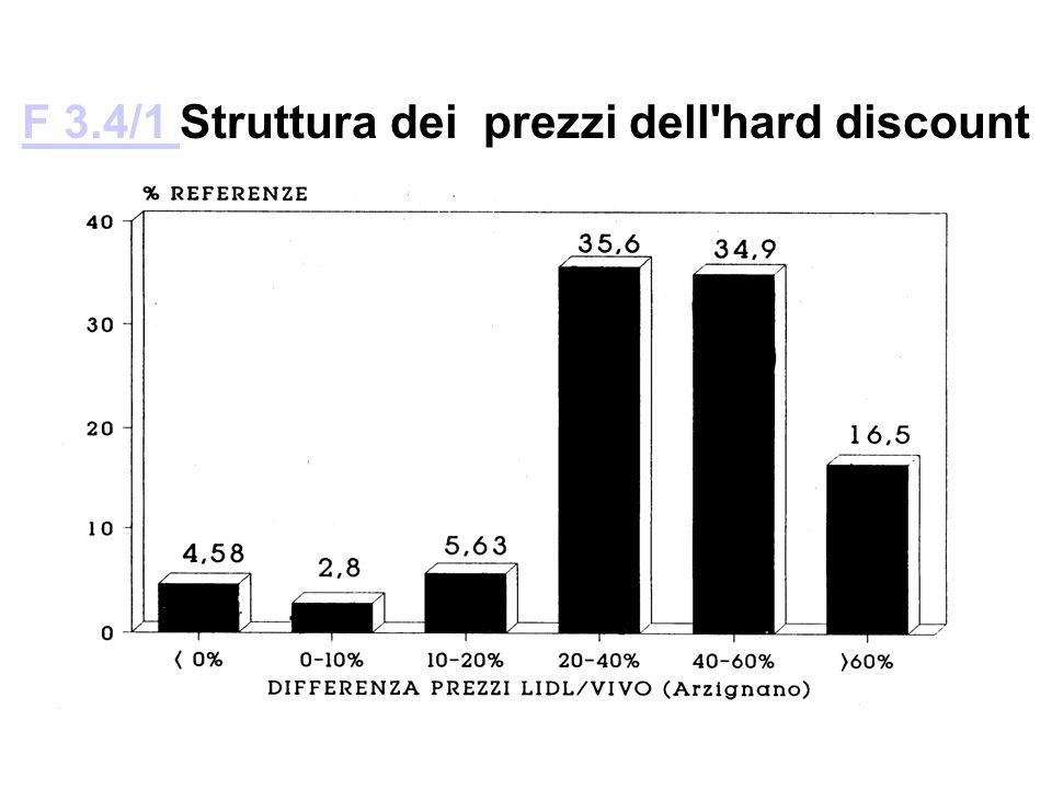F 3.4/1 Struttura dei prezzi dell hard discount