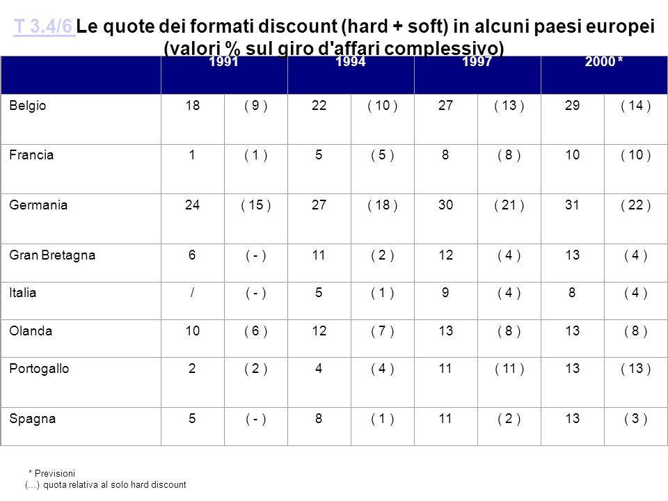T 3.4/6 Le quote dei formati discount (hard + soft) in alcuni paesi europei (valori % sul giro d affari complessivo)