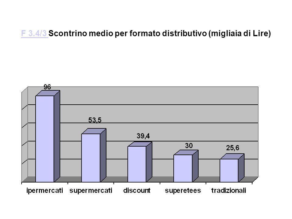 F 3.4/3 Scontrino medio per formato distributivo (migliaia di Lire)