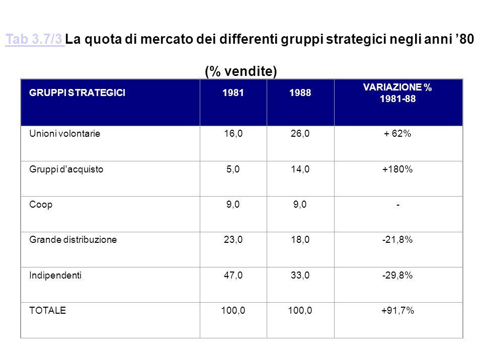 Tab 3.7/3 La quota di mercato dei differenti gruppi strategici negli anni '80. (% vendite) GRUPPI STRATEGICI.