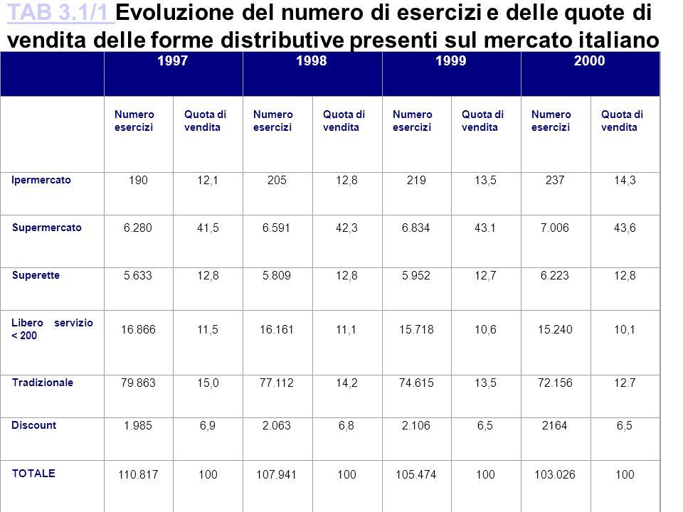 TAB 3.1/1 Evoluzione del numero di esercizi e delle quote di vendita delle forme distributive presenti sul mercato italiano.