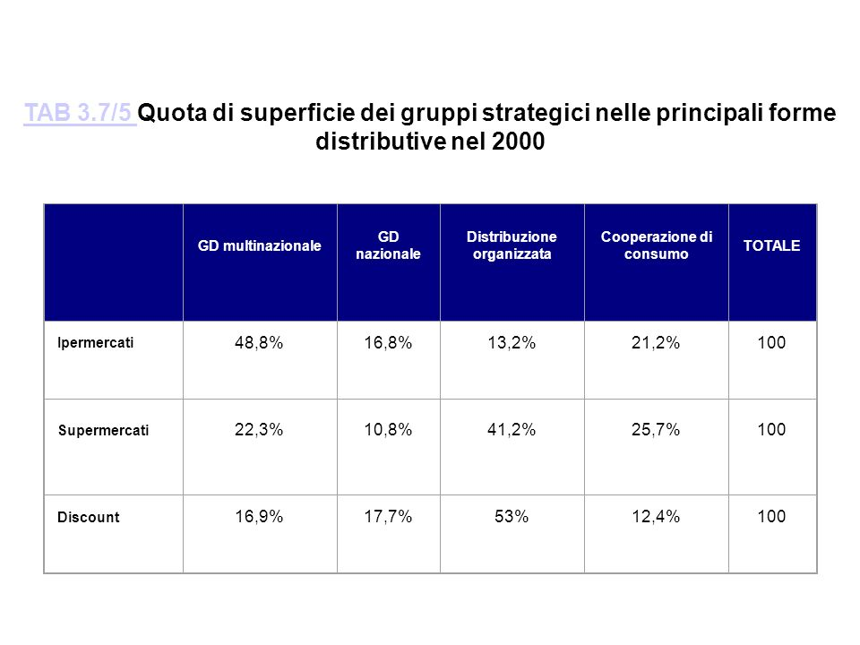 TAB 3.7/5 Quota di superficie dei gruppi strategici nelle principali forme distributive nel 2000