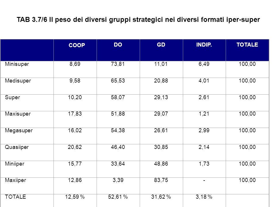 TAB 3.7/6 Il peso dei diversi gruppi strategici nei diversi formati iper-super. COOP. DO.