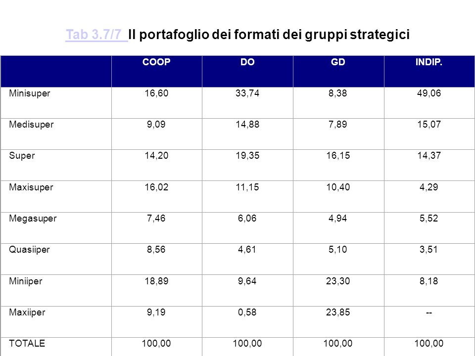 Tab 3.7/7 Il portafoglio dei formati dei gruppi strategici