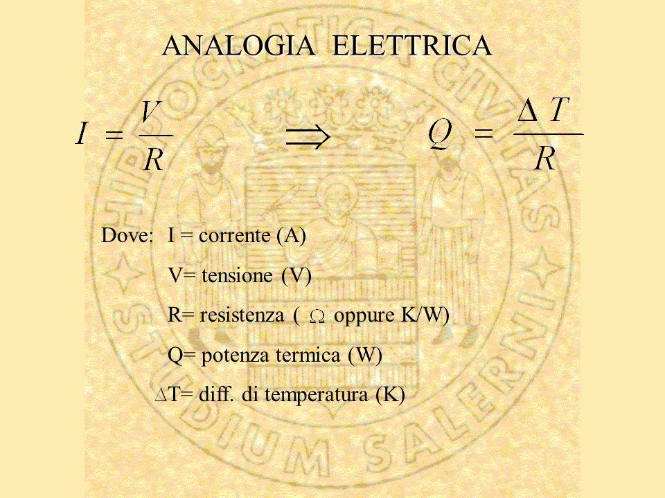 ANALOGIA ELETTRICA Dove: I = corrente (A) V= tensione (V)