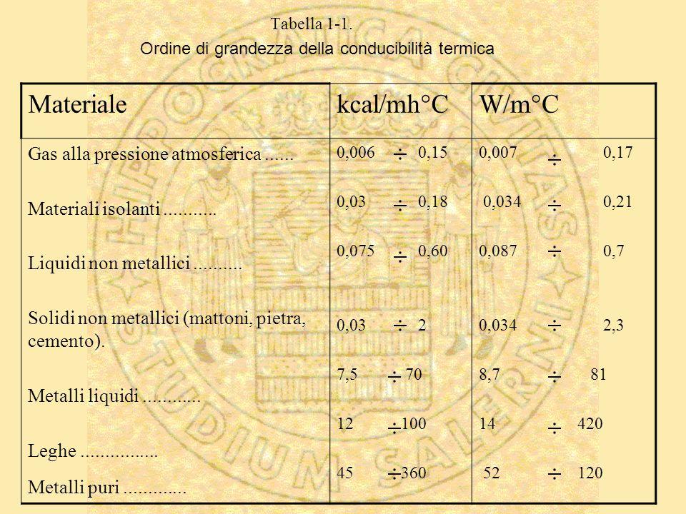 Ordine di grandezza della conducibilità termica