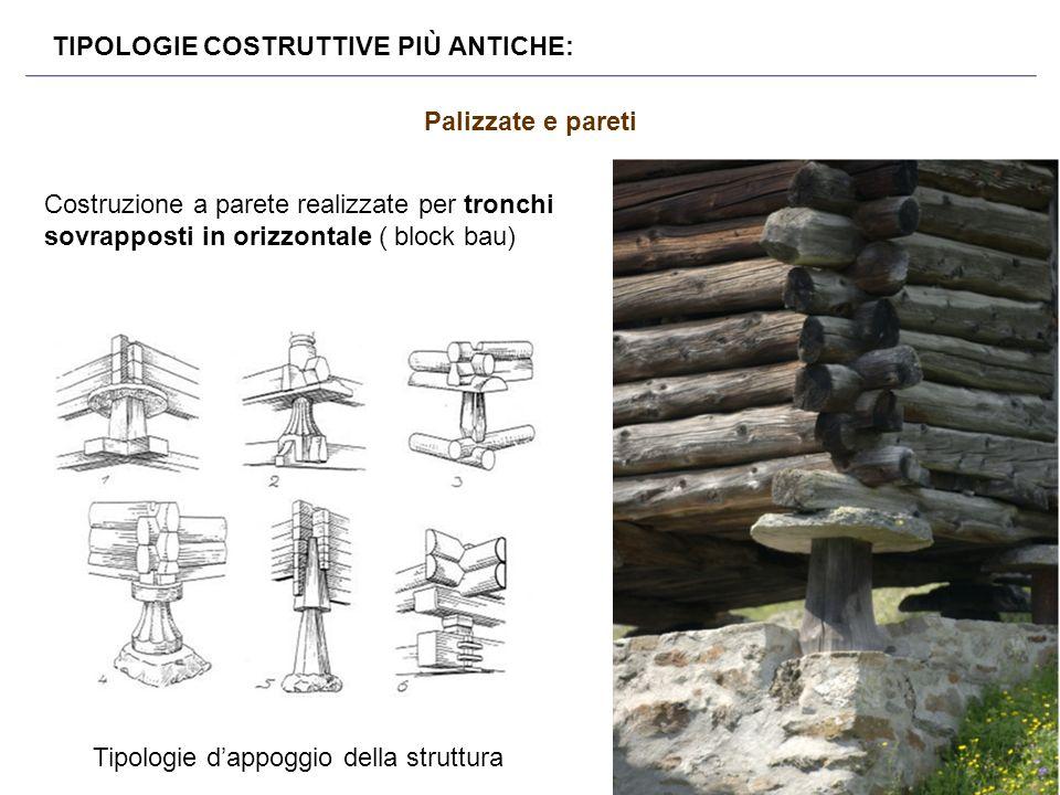 Tipologie d'appoggio della struttura