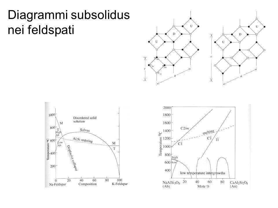 Diagrammi subsolidus nei feldspati