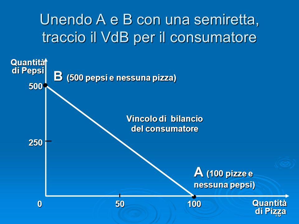 Unendo A e B con una semiretta, traccio il VdB per il consumatore