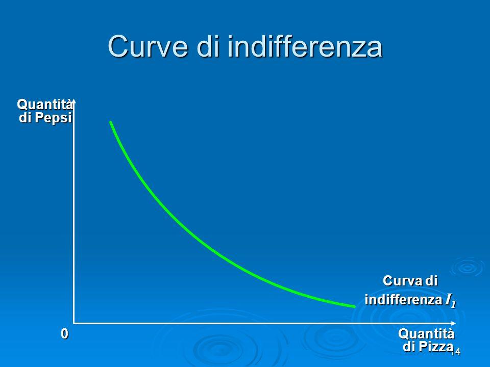 Curva di indifferenza I1