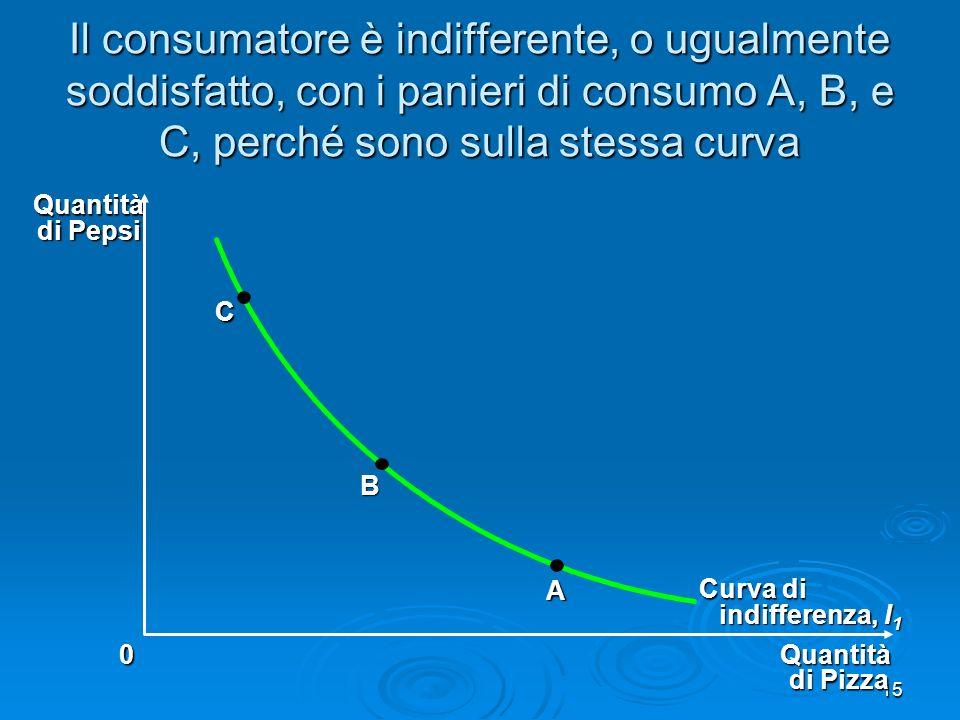 Il consumatore è indifferente, o ugualmente soddisfatto, con i panieri di consumo A, B, e C, perché sono sulla stessa curva