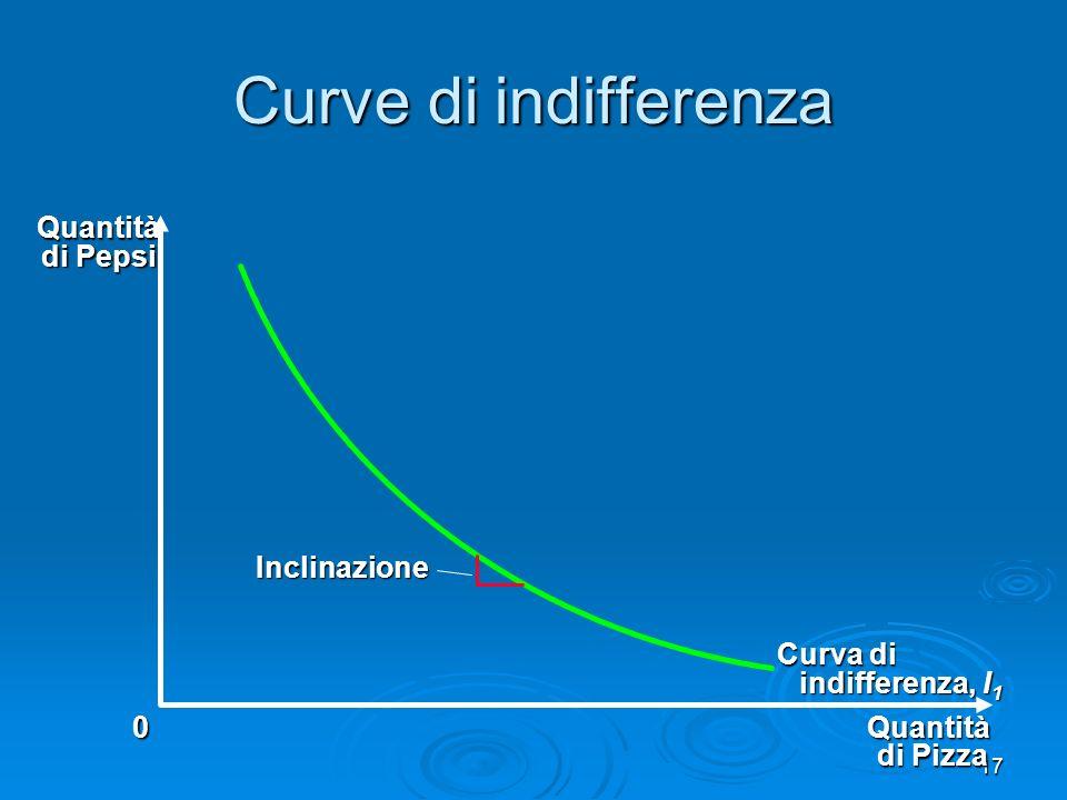 Curve di indifferenza Quantità di Pepsi Inclinazione Curva di