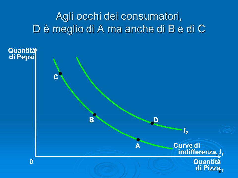 Agli occhi dei consumatori, D è meglio di A ma anche di B e di C