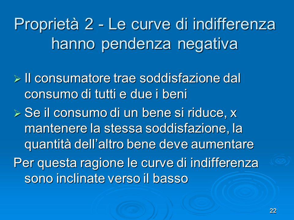 Proprietà 2 - Le curve di indifferenza hanno pendenza negativa