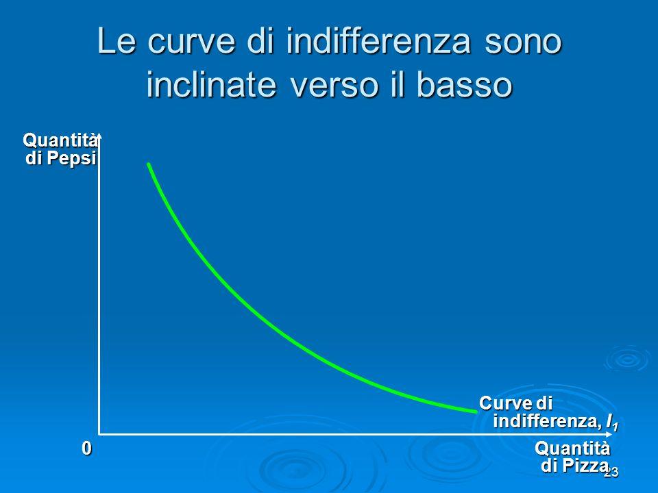 Le curve di indifferenza sono inclinate verso il basso
