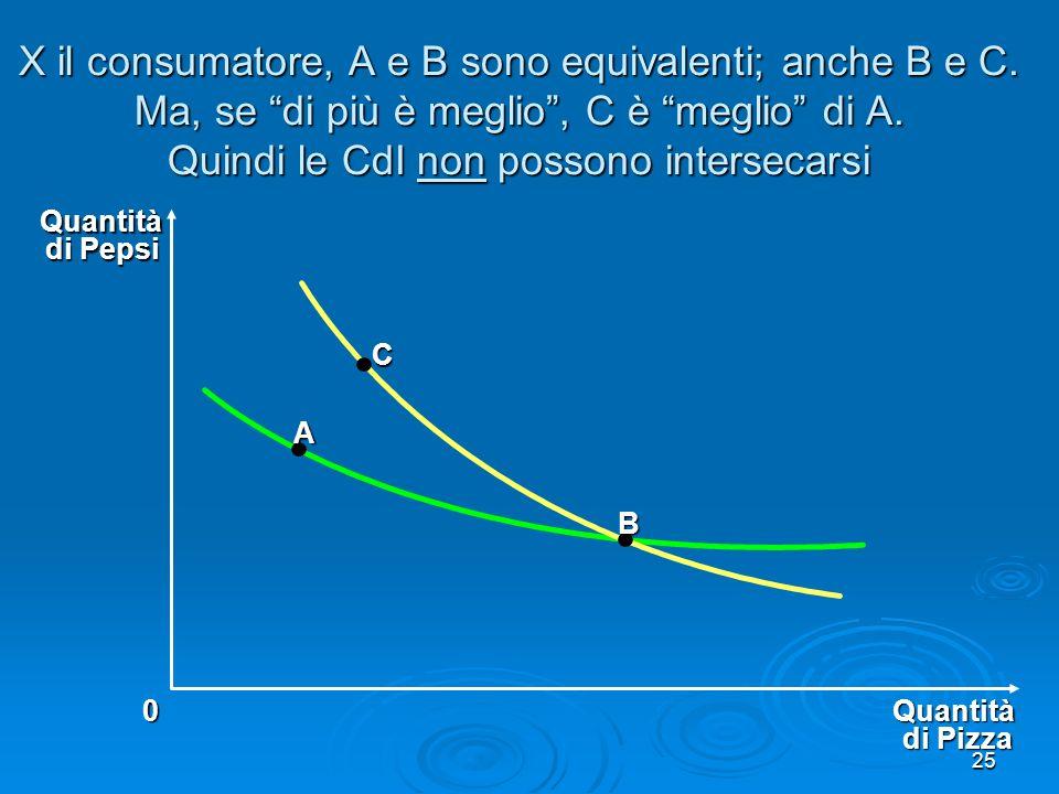 X il consumatore, A e B sono equivalenti; anche B e C