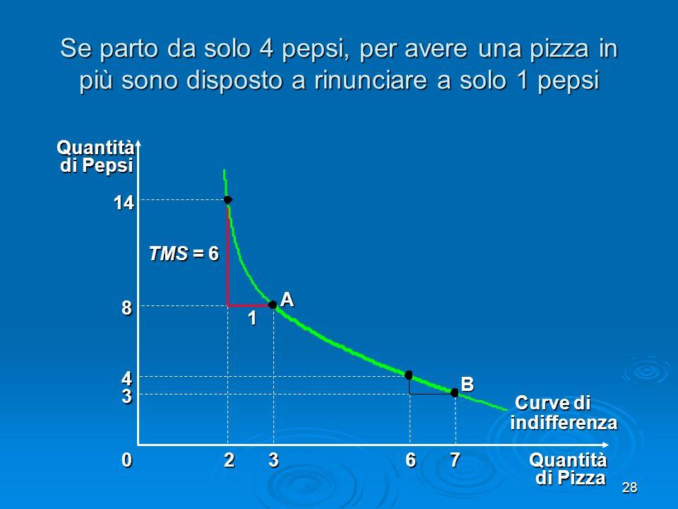 Se parto da solo 4 pepsi, per avere una pizza in più sono disposto a rinunciare a solo 1 pepsi
