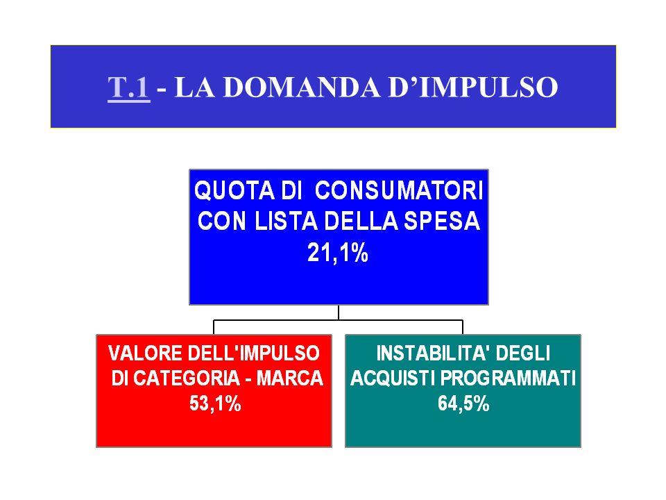 T.1 - LA DOMANDA D'IMPULSO
