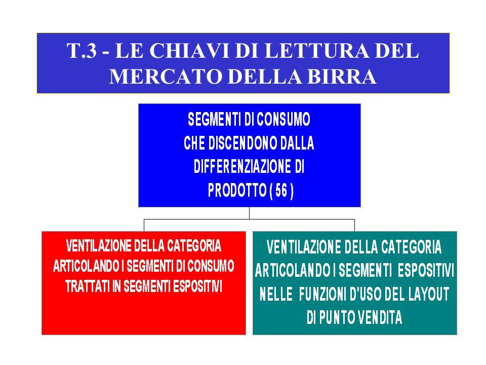 T.3 - LE CHIAVI DI LETTURA DEL MERCATO DELLA BIRRA