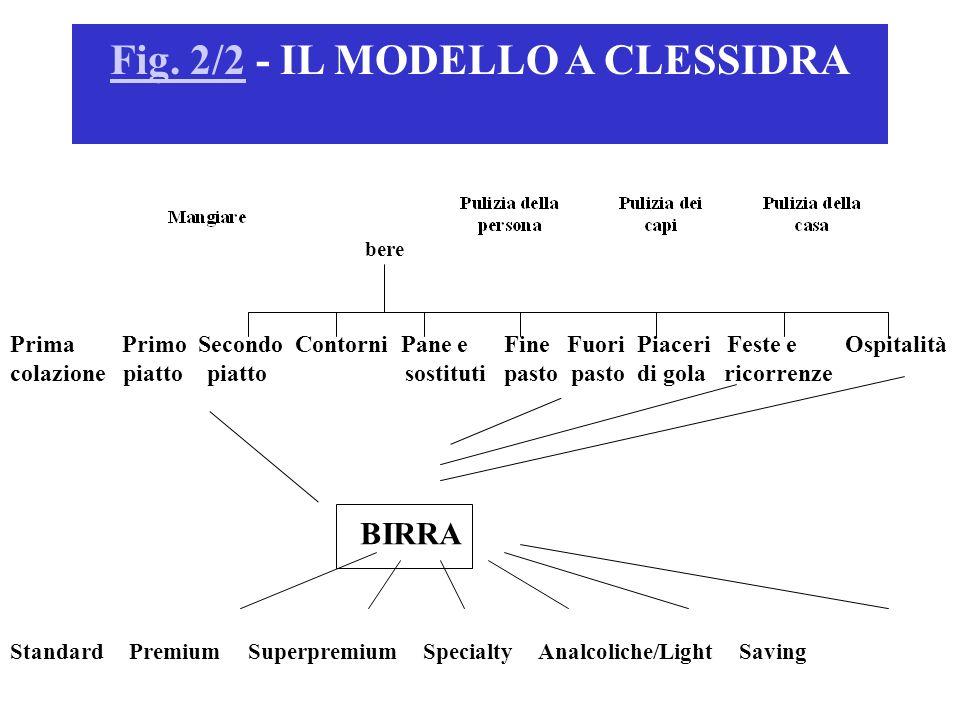 Fig. 2/2 - IL MODELLO A CLESSIDRA