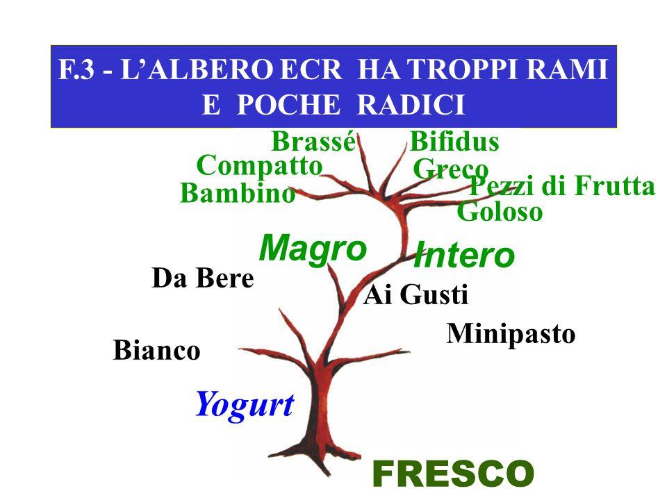 F.3 - L'ALBERO ECR HA TROPPI RAMI E POCHE RADICI