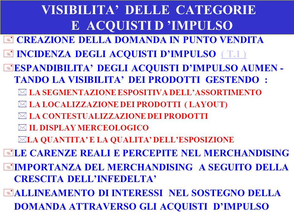 VISIBILITA' DELLE CATEGORIE E ACQUISTI D 'IMPULSO