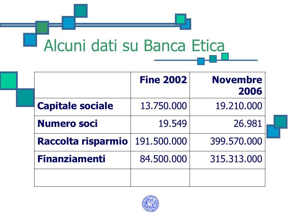 Alcuni dati su Banca Etica
