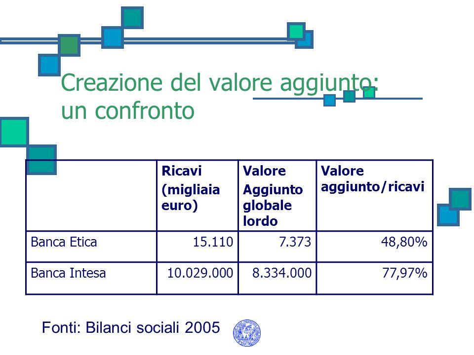 Creazione del valore aggiunto: un confronto